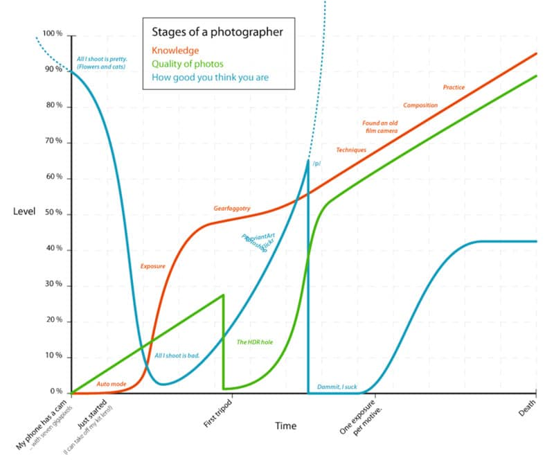 Stages of a Photographer